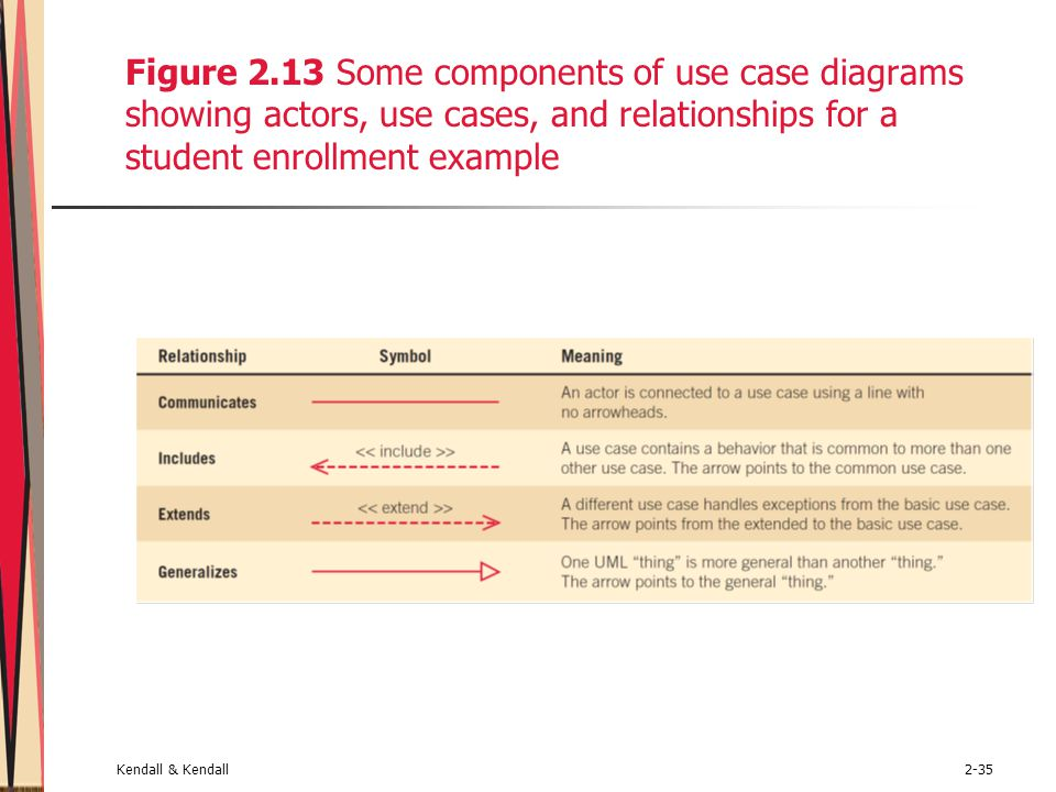 Figure 2.13 Some components of use case diagrams showing actors, use cases, and relationships for a student enrollment example
