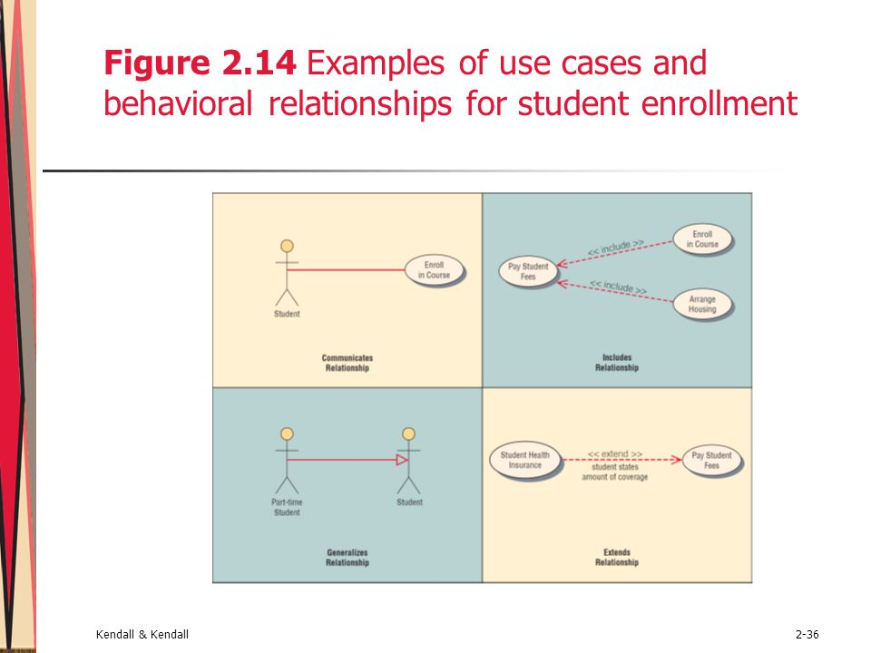 Figure 2.14 Examples of use cases and behavioral relationships for student enrollment