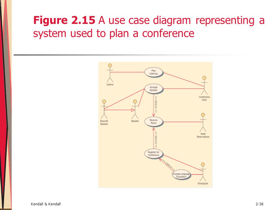 Figure 2.15 A use case diagram representing a system used to plan a conference