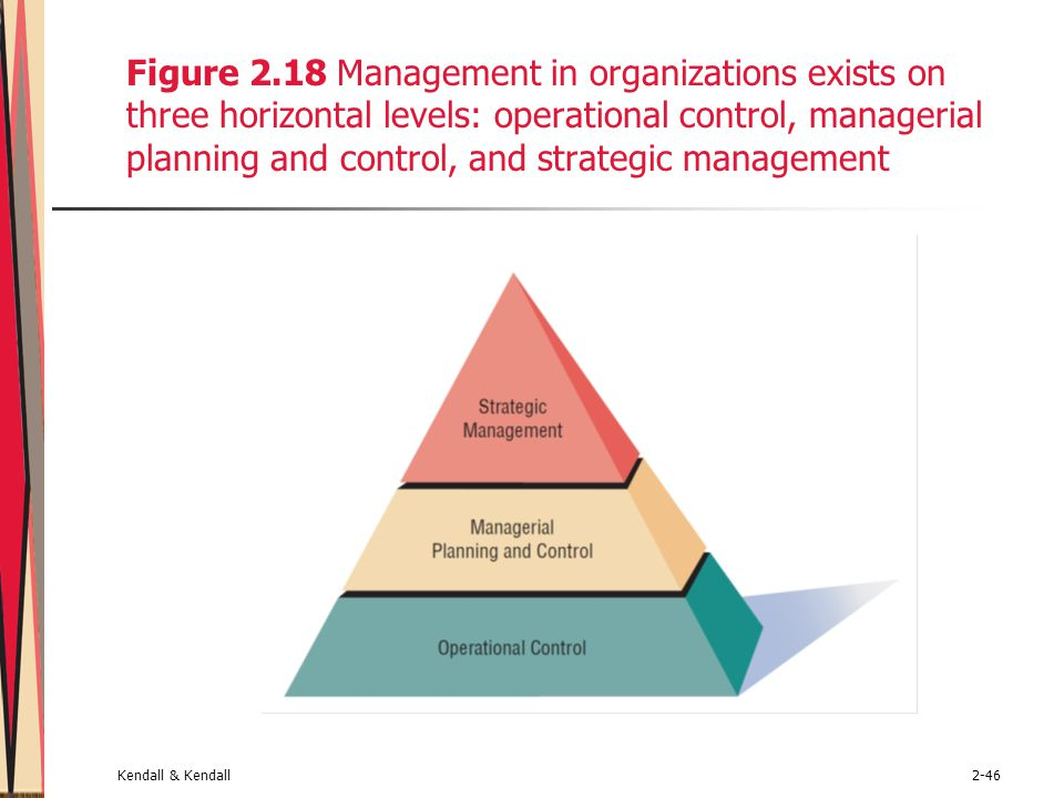 Figure 2.18 Management in organizations exists on three horizontal levels: operational control, managerial planning and control, and strategic management