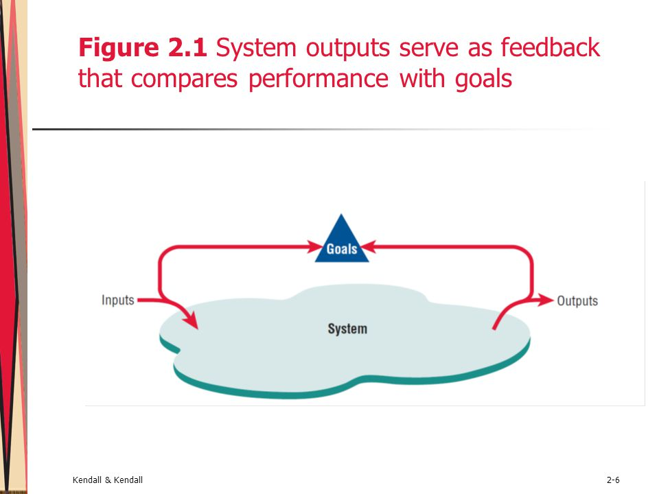 Figure 2.1 System outputs serve as feedback that compares performance with goals