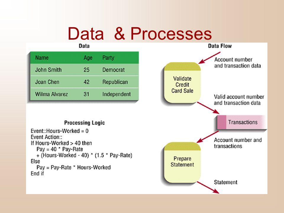 Data & Processes
