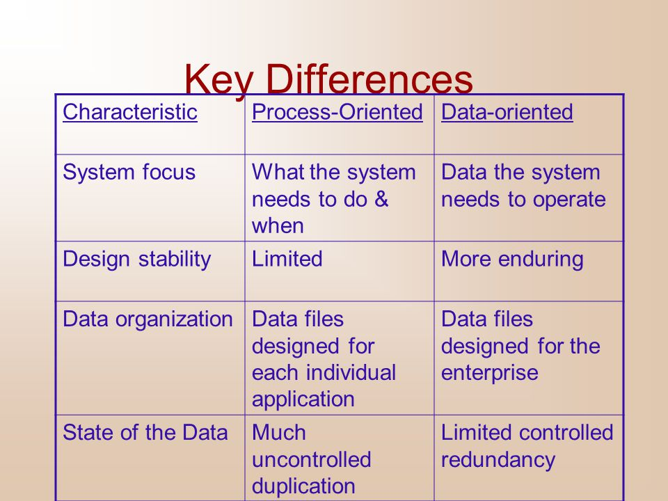 Key Differences Characteristic Process-Oriented Data-oriented