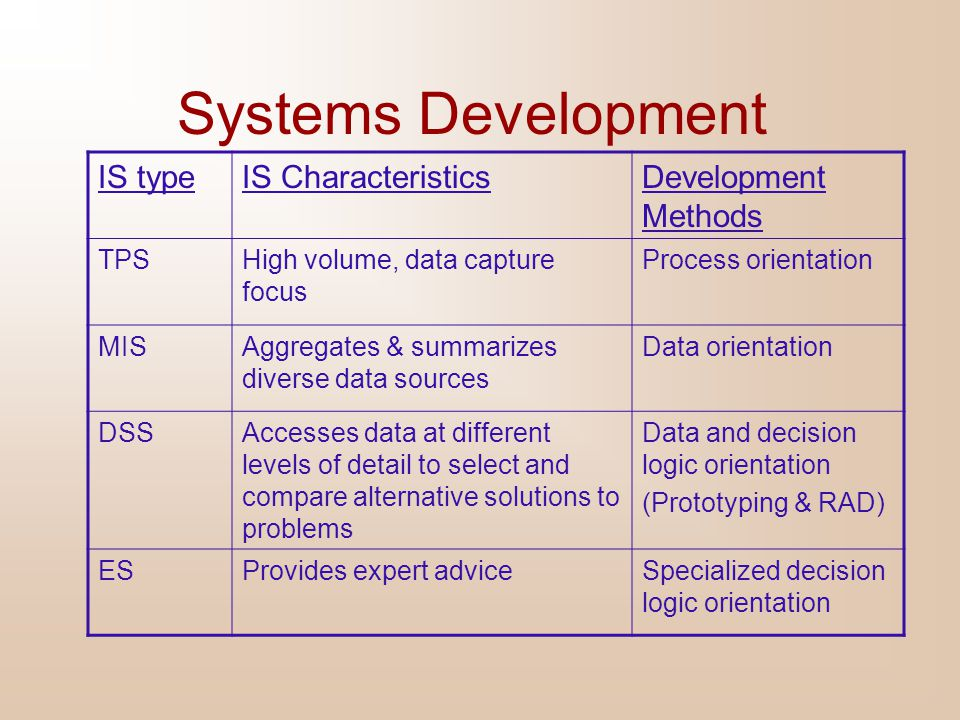 Systems Development IS type IS Characteristics Development Methods TPS