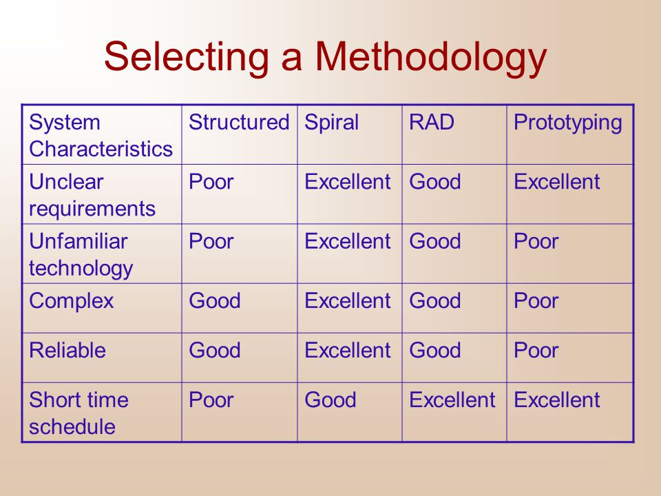 Selecting a Methodology