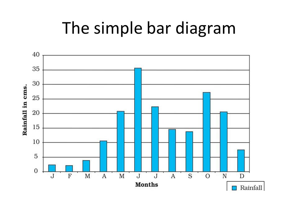 The simple bar diagram