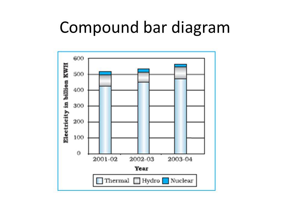 Compound bar diagram