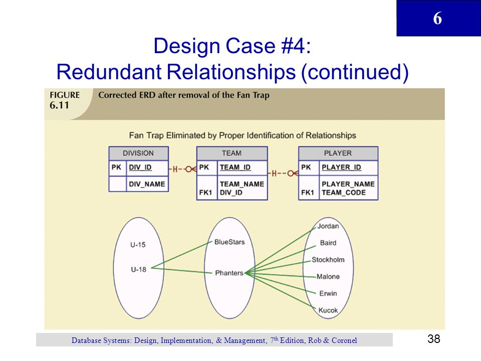 Design Case #4: Redundant Relationships (continued)