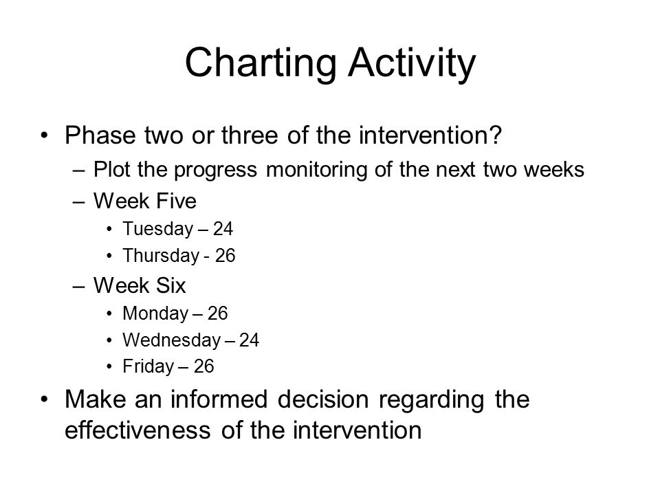 Charting Activity Phase two or three of the intervention