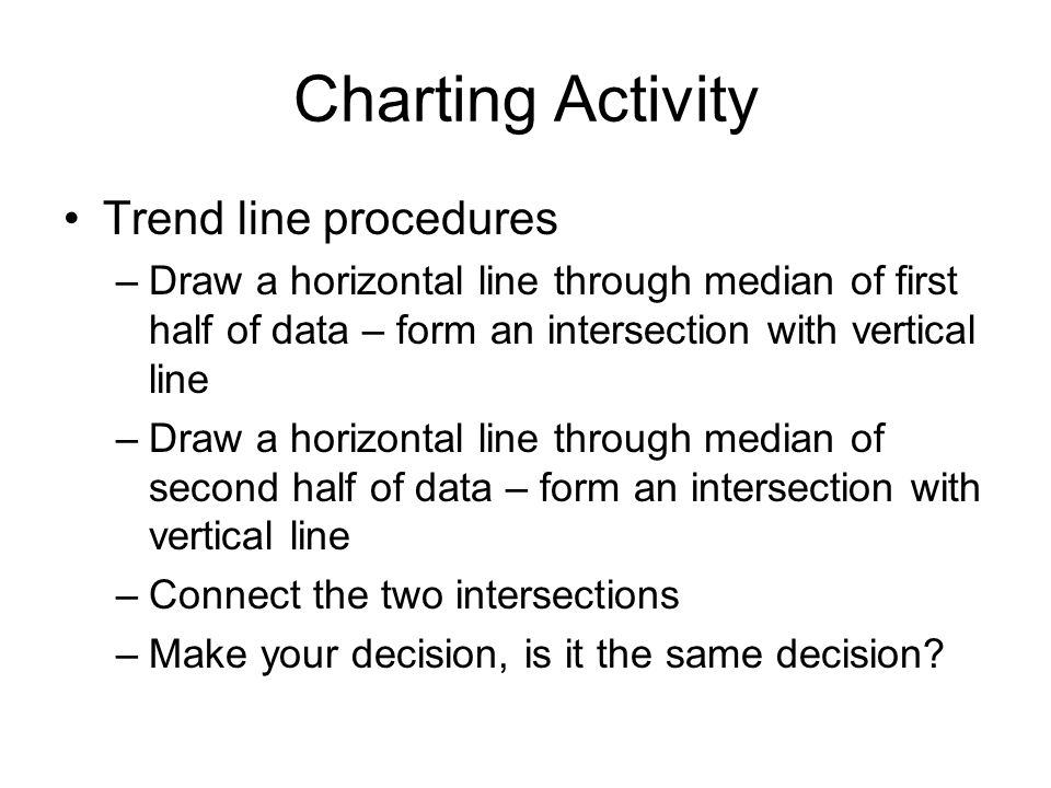 Charting Activity Trend line procedures