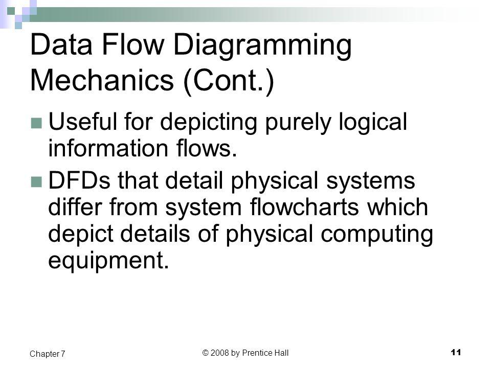 Data Flow Diagramming Mechanics (Cont.)
