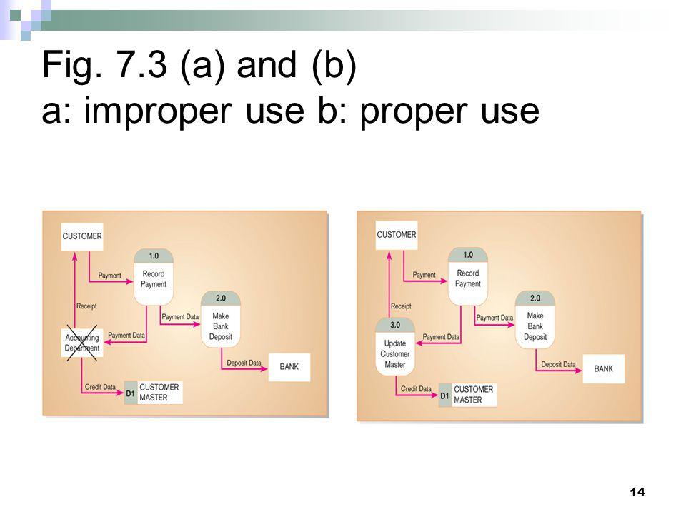 Fig. 7.3 (a) and (b) a: improper use b: proper use