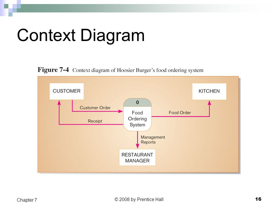 Context Diagram Chapter 7 © 2008 by Prentice Hall 16