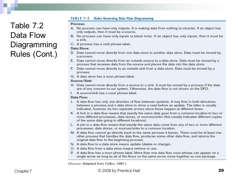 Table 7.2 Data Flow Diagramming Rules (Cont.)