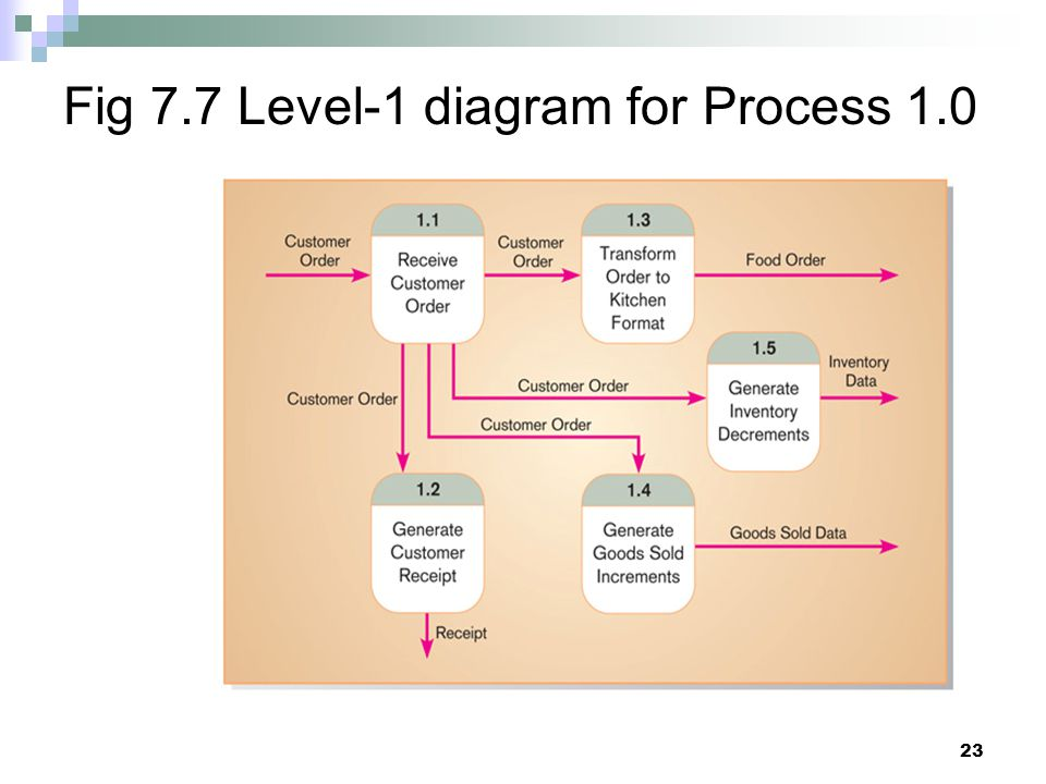 Fig 7.7 Level-1 diagram for Process 1.0