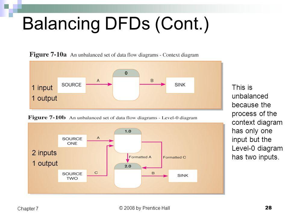 Balancing DFDs (Cont.) 1 input