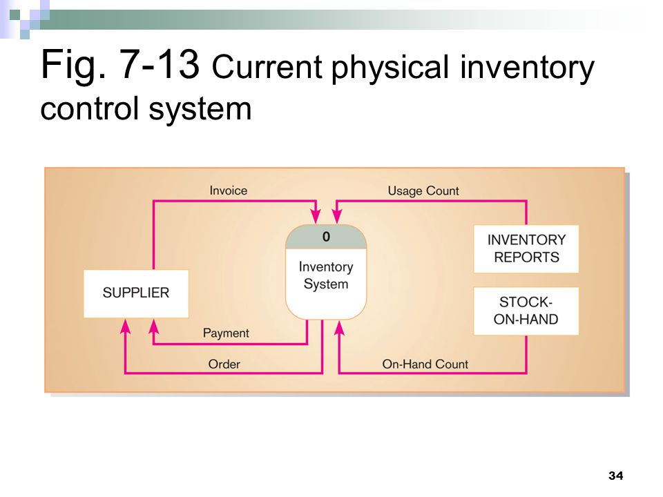 Fig. 7-13 Current physical inventory control system
