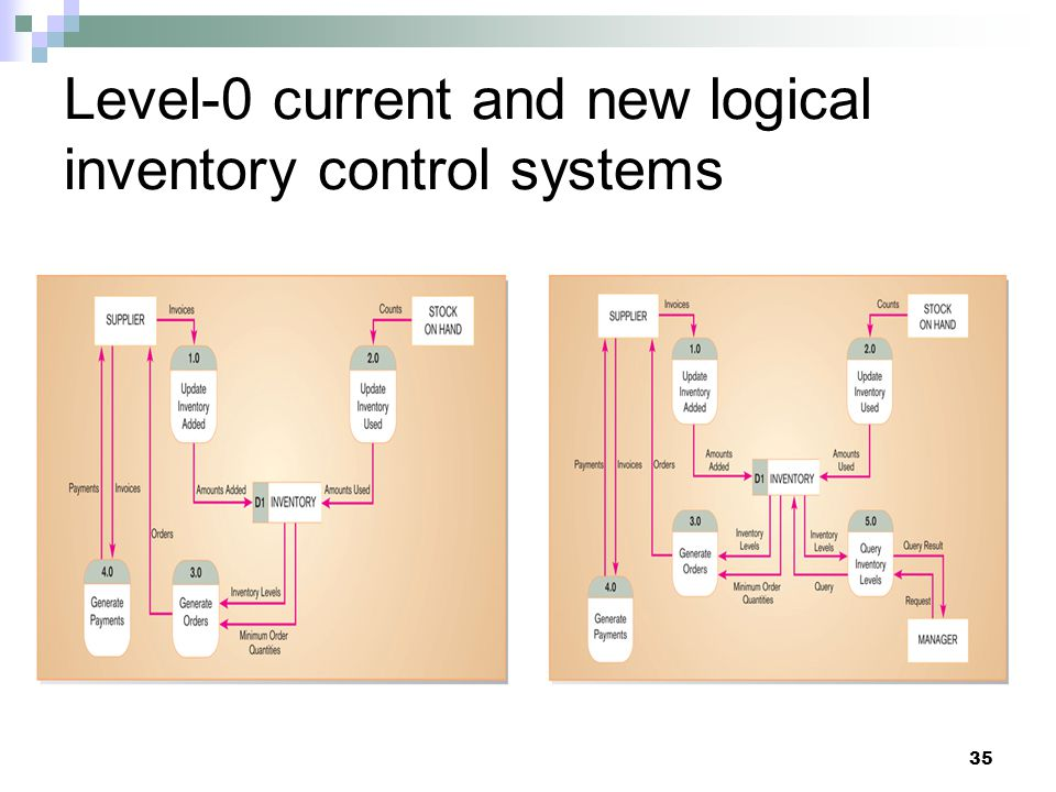 Level-0 current and new logical inventory control systems