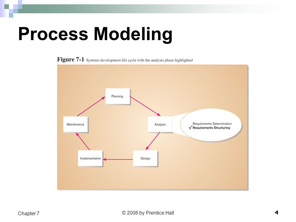 Process Modeling Chapter 7 © 2008 by Prentice Hall 4