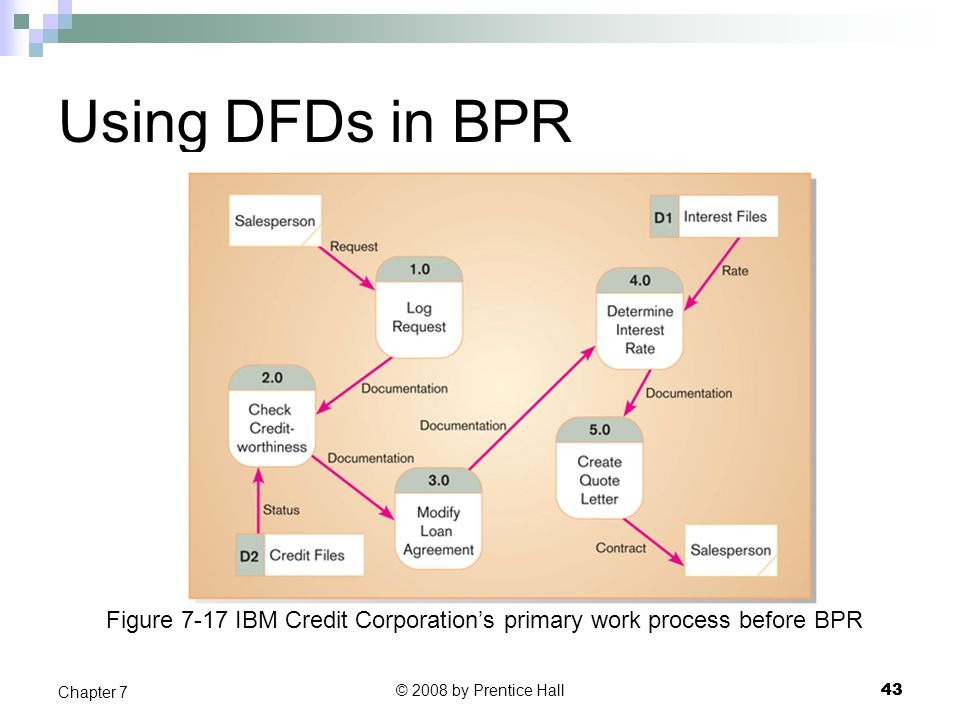 Using DFDs in BPR Figure 7-17 IBM Credit Corporation's primary work process before BPR. Chapter 7.