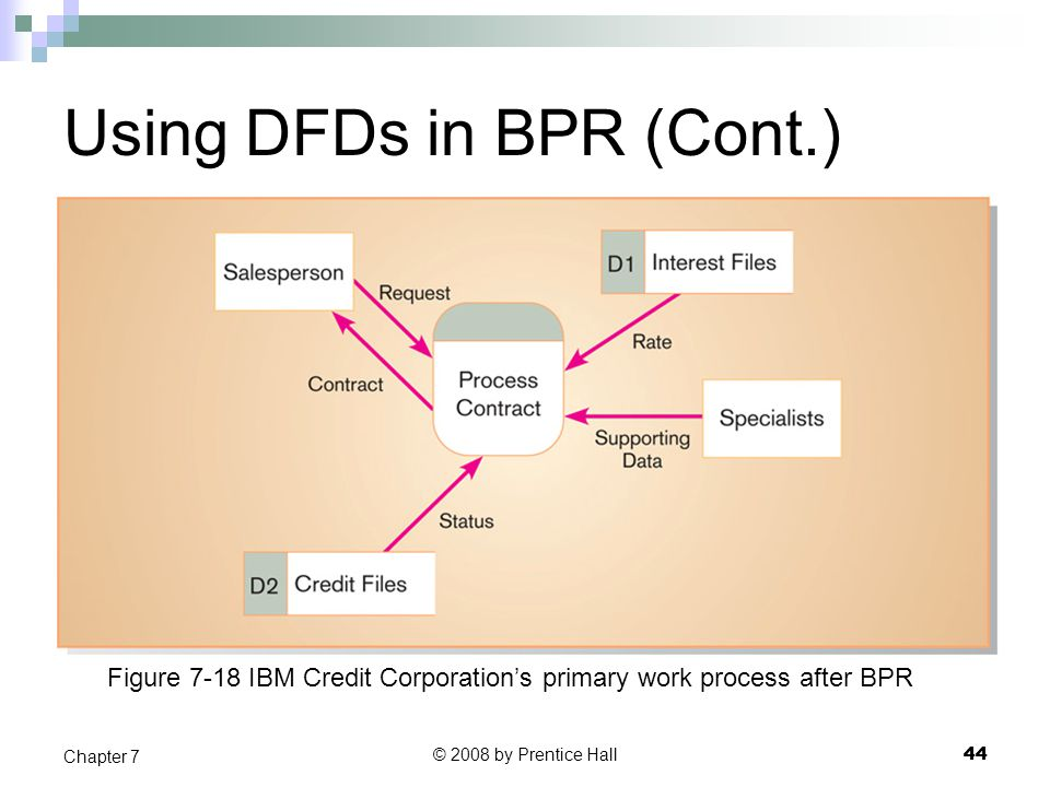 Using DFDs in BPR (Cont.)