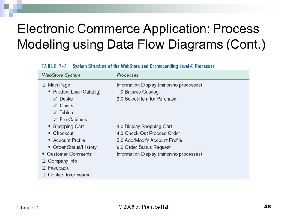 Electronic Commerce Application: Process Modeling using Data Flow Diagrams (Cont.)
