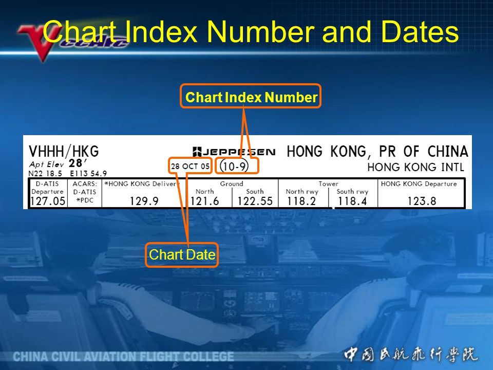 Chart Index Number and Dates