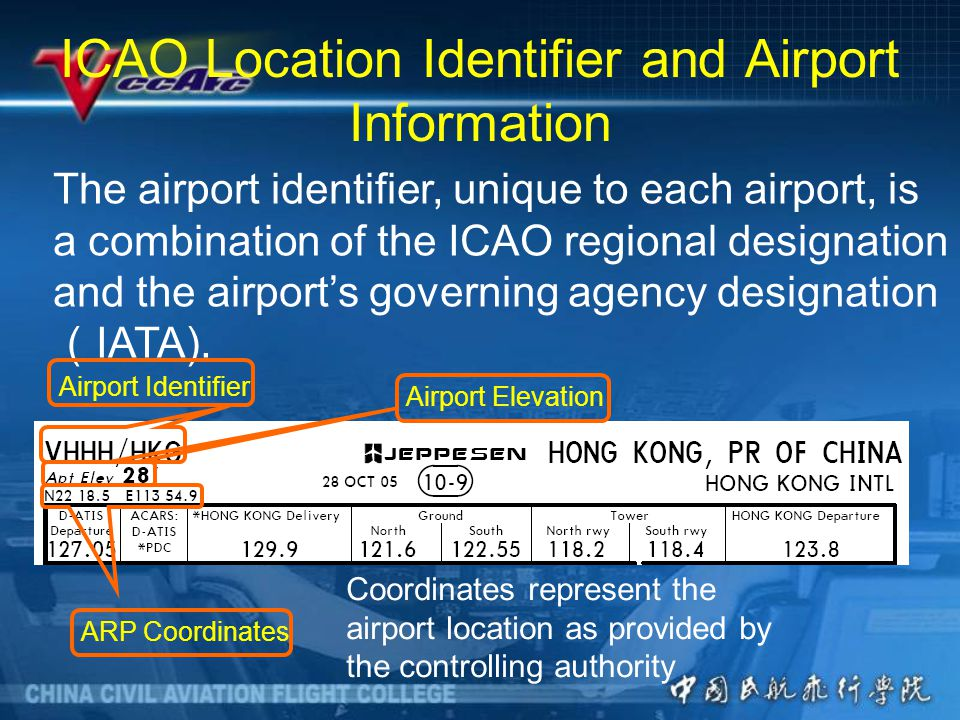 ICAO Location Identifier and Airport Information