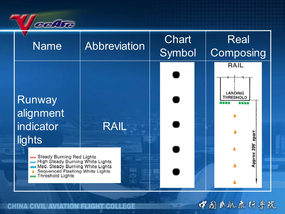 Name Abbreviation. Chart Symbol. Real Composing. Runway alignment indicator lights.