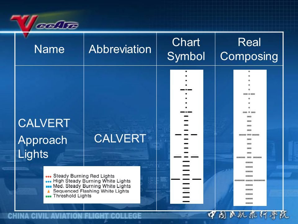 Name Abbreviation Chart Symbol Real Composing CALVERT Approach Lights