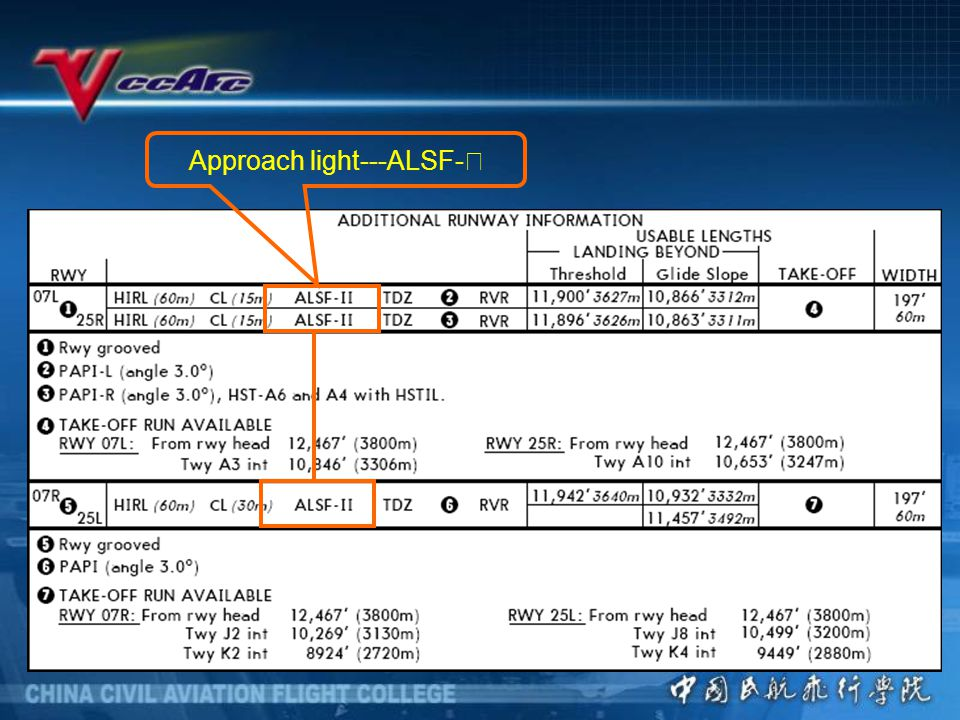 Approach light---ALSF-Ⅱ