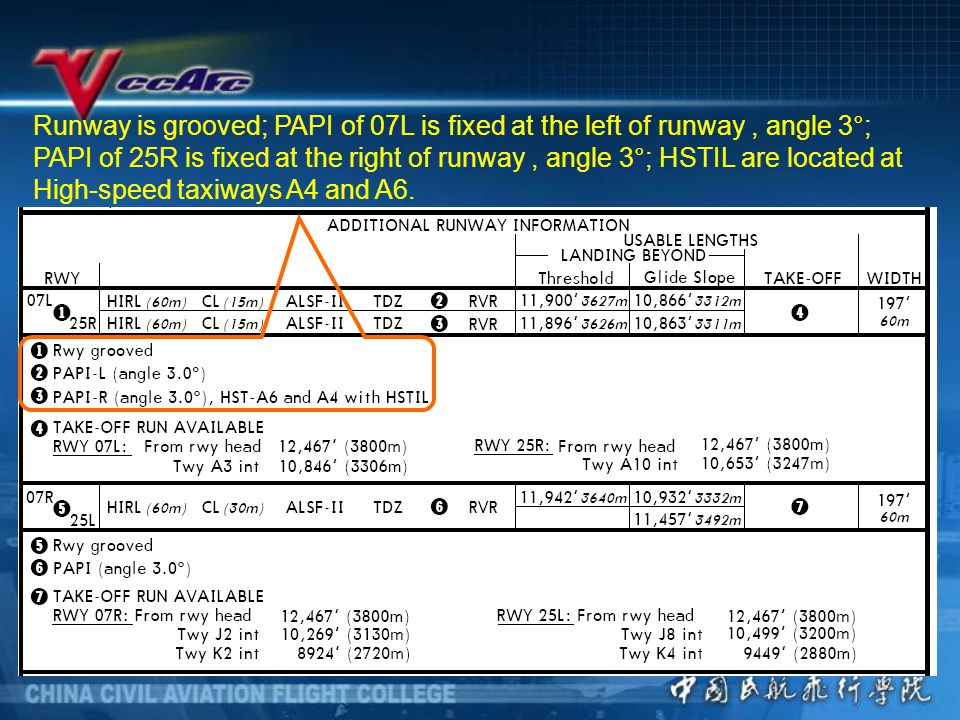 Runway is grooved; PAPI of 07L is fixed at the left of runway , angle 3°; PAPI of 25R is fixed at the right of runway , angle 3°; HSTIL are located at High-speed taxiways A4 and A6.