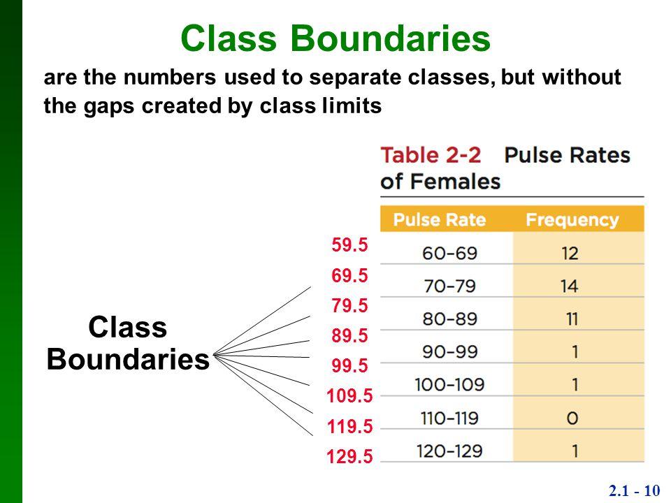 Class Boundaries Class Boundaries