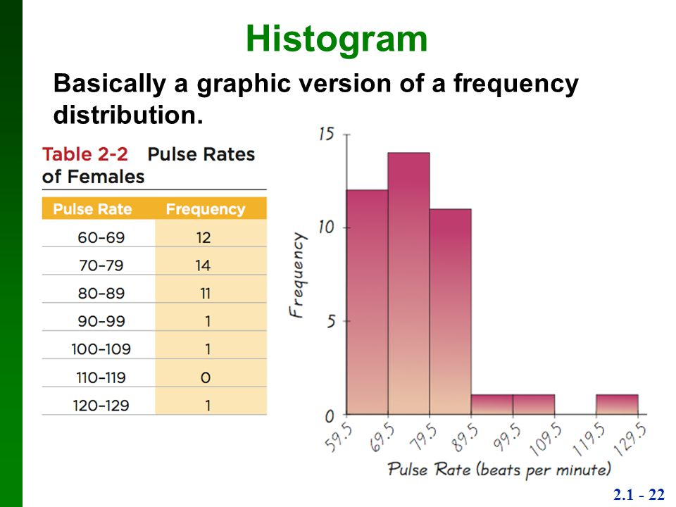 Histogram Basically a graphic version of a frequency distribution.