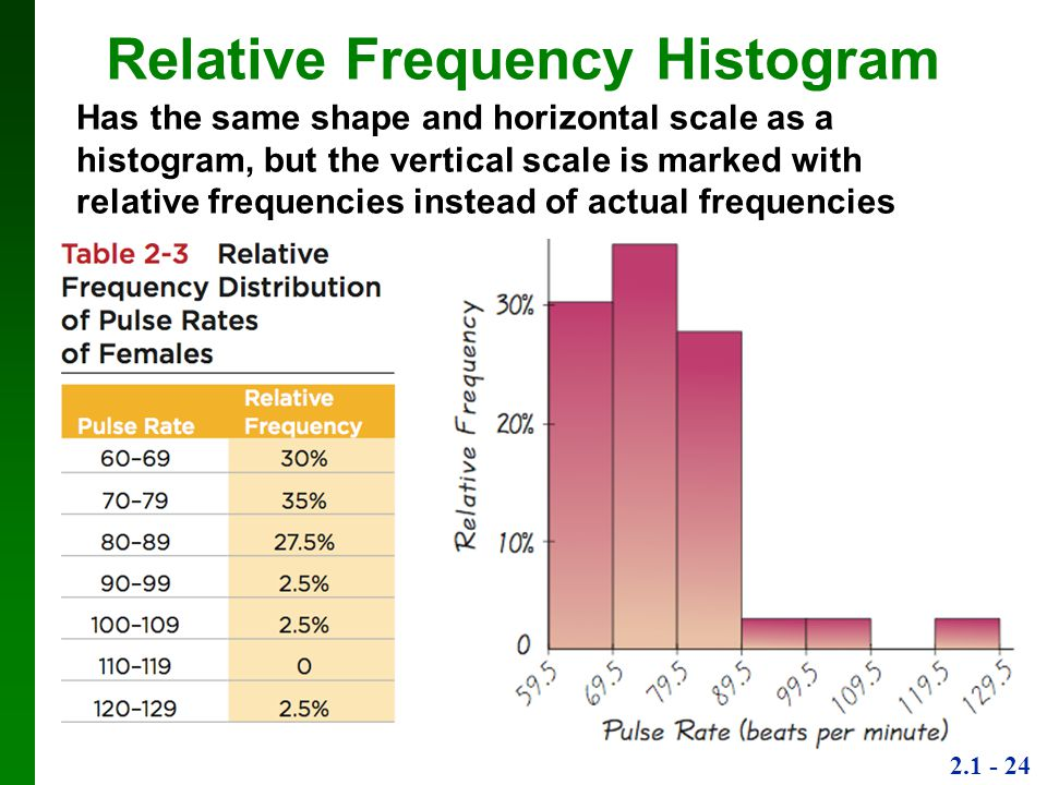 Relative Frequency Histogram