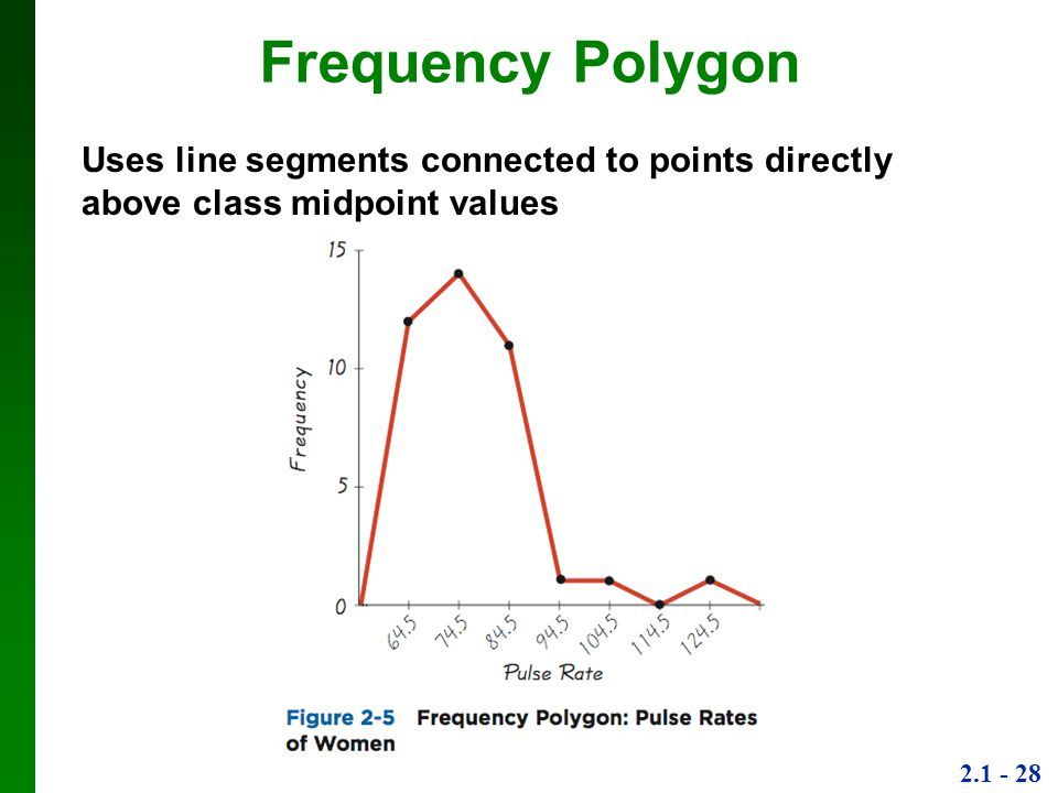Frequency Polygon Uses line segments connected to points directly above class midpoint values