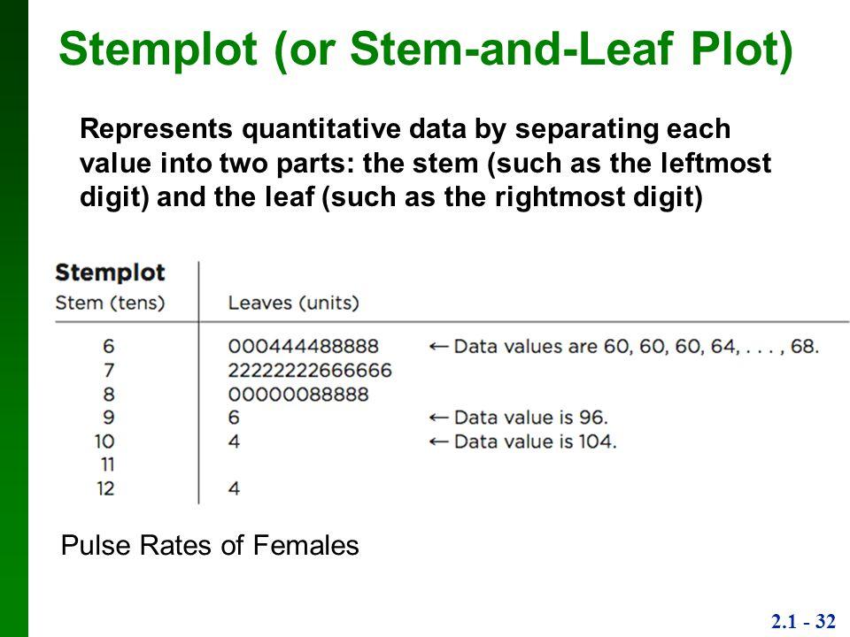 Stemplot (or Stem-and-Leaf Plot)