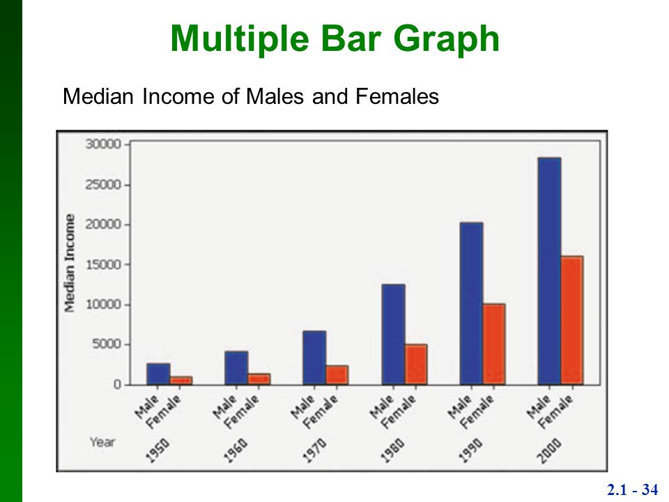 Multiple Bar Graph Median Income of Males and Females