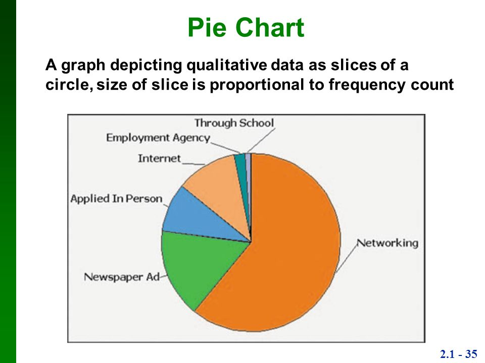 Pie Chart A graph depicting qualitative data as slices of a circle, size of slice is proportional to frequency count.