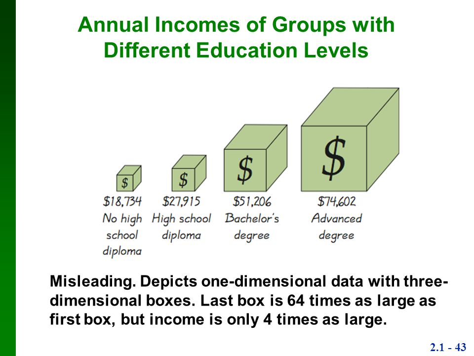 Annual Incomes of Groups with Different Education Levels