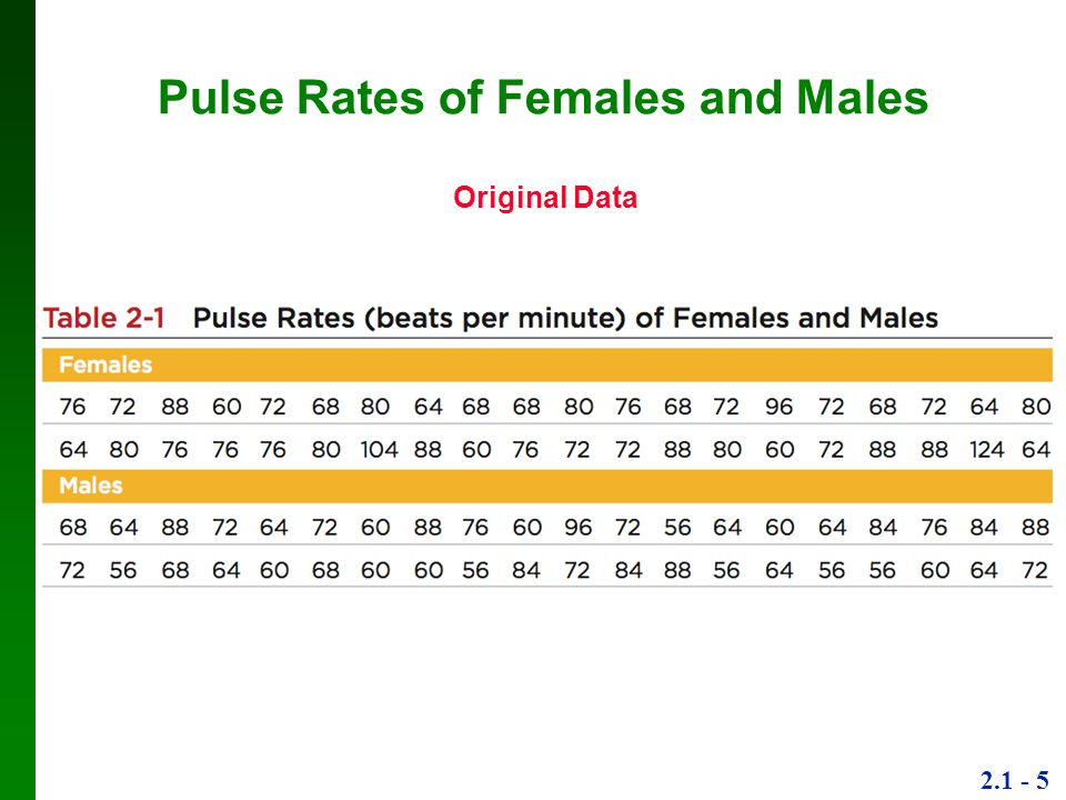 Pulse Rates of Females and Males