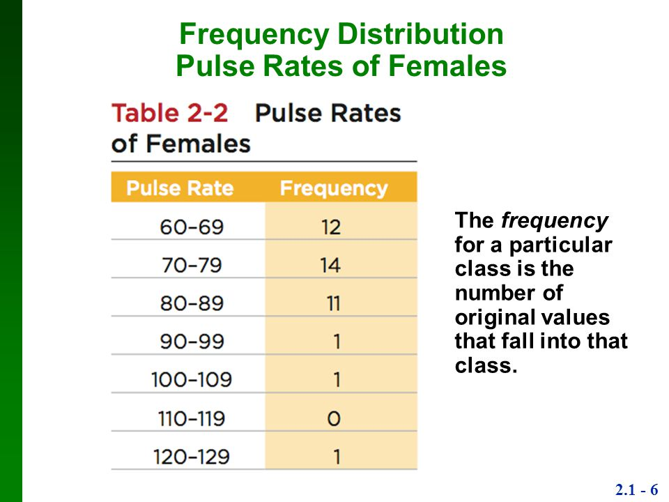 Frequency Distribution Pulse Rates of Females
