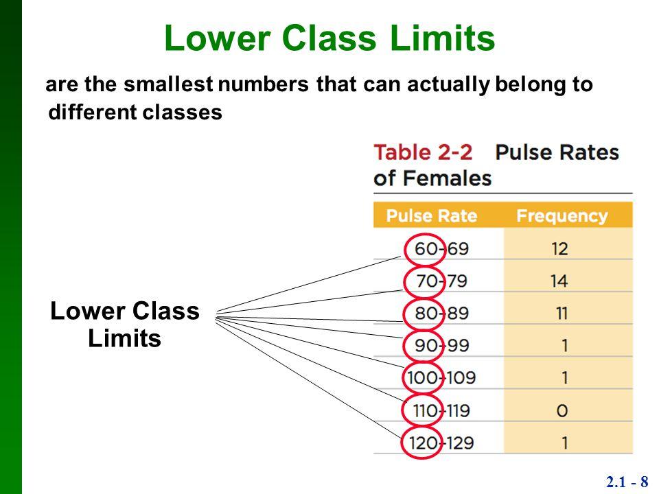 Lower Class Limits Lower Class Limits