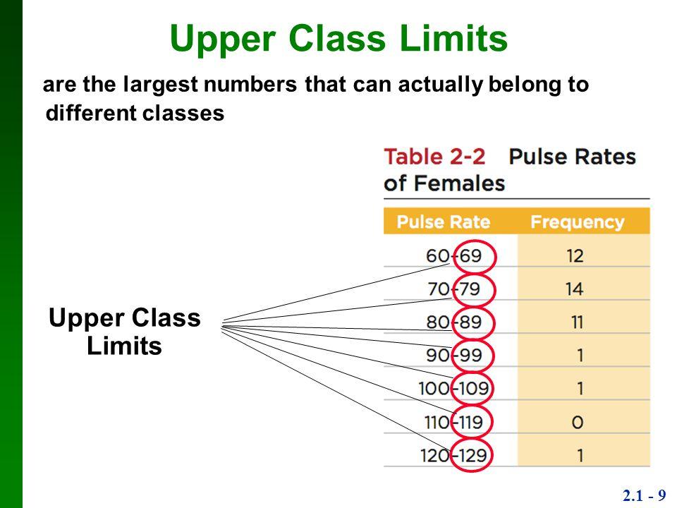 Upper Class Limits Upper Class Limits