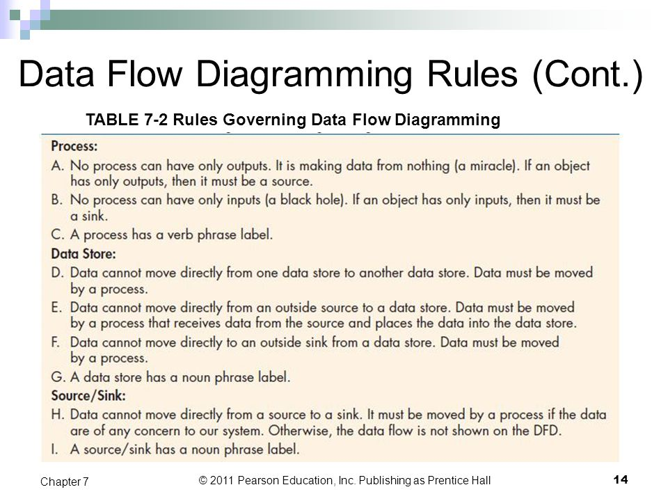 Data Flow Diagramming Rules (Cont.)