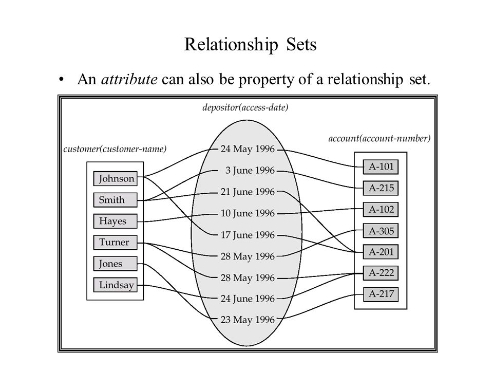 Relationship Sets An attribute can also be property of a relationship set.