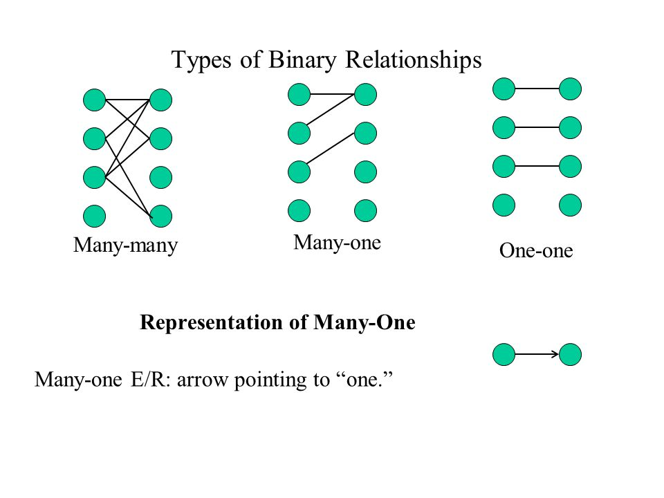 Types of Binary Relationships
