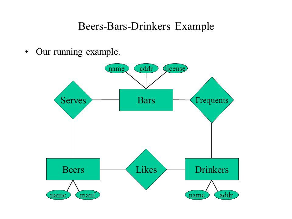Beers-Bars-Drinkers Example