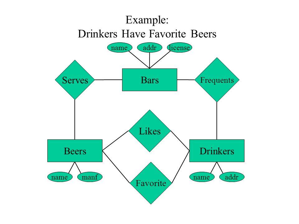 Example: Drinkers Have Favorite Beers