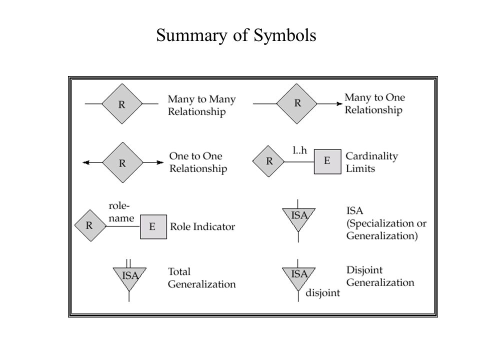 Summary of Symbols